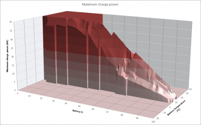 MaxChargePower4.png