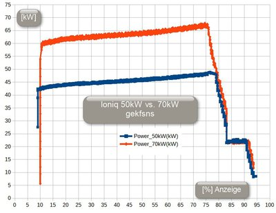 Ioniq_CCS_power_50kW_vs_70kW.jpg