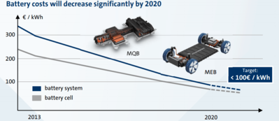 battery-costs-roadmap-by-volkswagen.png