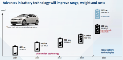 advances-in-battery-technology-will-improve-range-weight-and-costs-by-volkswagen.png