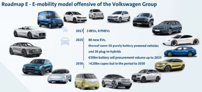 e-mobility-model-offensive-of-the-volkswagen-group.png