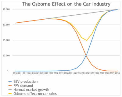 Osborne-Effect-Auto-Industry.png