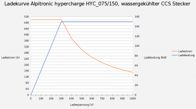 ladekurve_alpitronic_hyc_075-150_watercooled.png