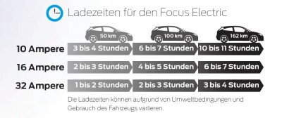 LADEZEITEN FORD FOCUS ELECTRIC.jpg