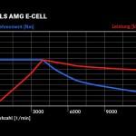 SLS AMG E-CELL