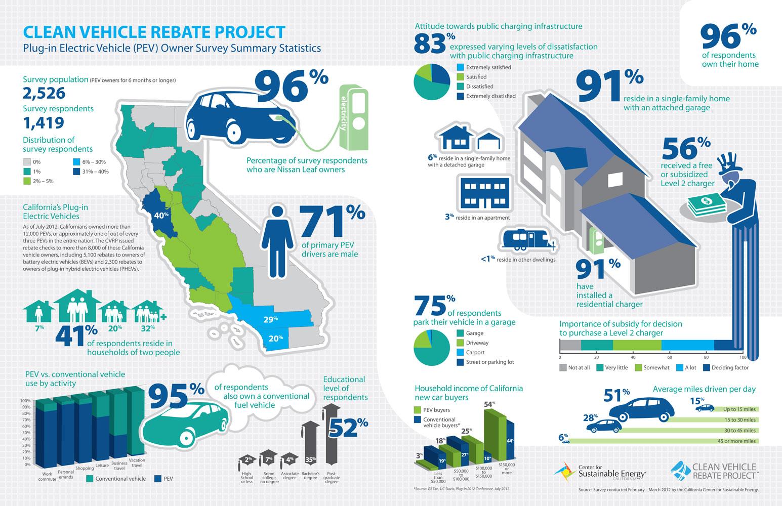 Ccse Elektroauto Umfrage 42 Kilometer Pro Tag Infografik