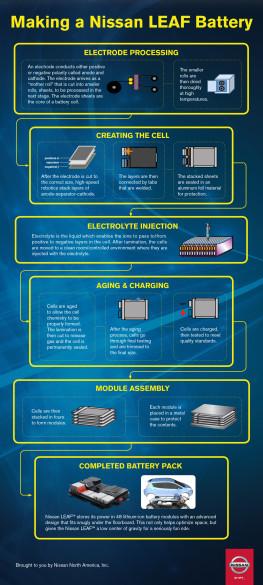Entstehung der Nissan Leaf Batterie