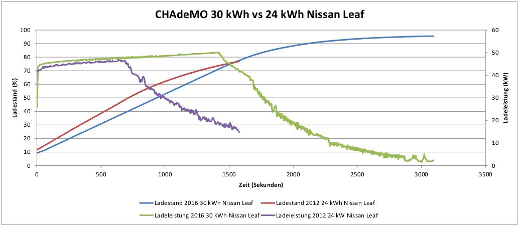 wie schnell lädt der neue 30 kwh nissan leaf? | elektroauto blog