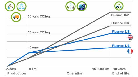 Elektroautos sind erst mit der Zeit umweltfreundlicher