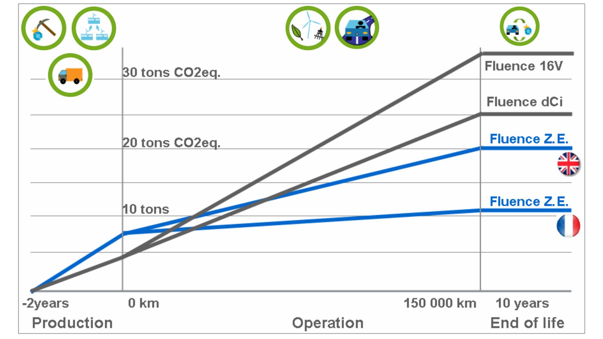 Studie: Elektroautos mit Gebrauch umweltfreundlicher