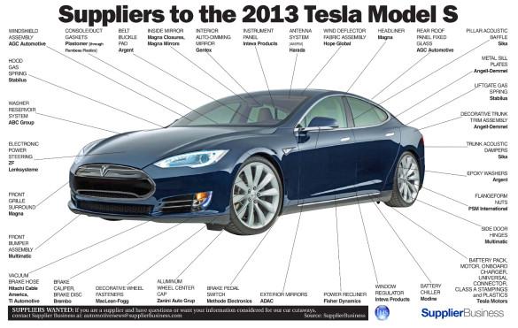 Tesla Model S Lieferanten Infografik