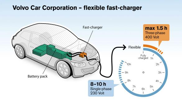Volvo C30 Electric Schnellladung 22 kW